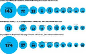 FTSE companies with subsidaries in Jersey