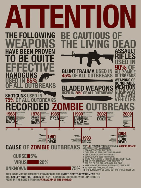 History of Zombie Attacks