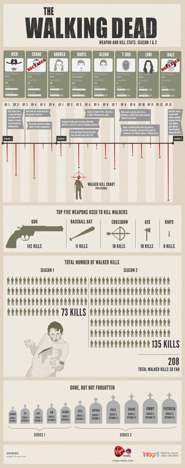 Walking-Dead-Infographic
