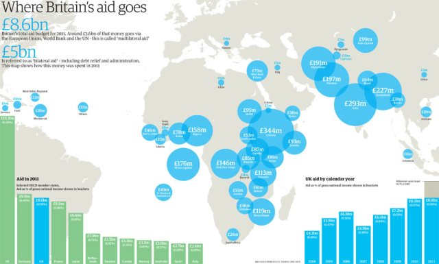 Where does British Tax Payers money go on Foreign Aid?
