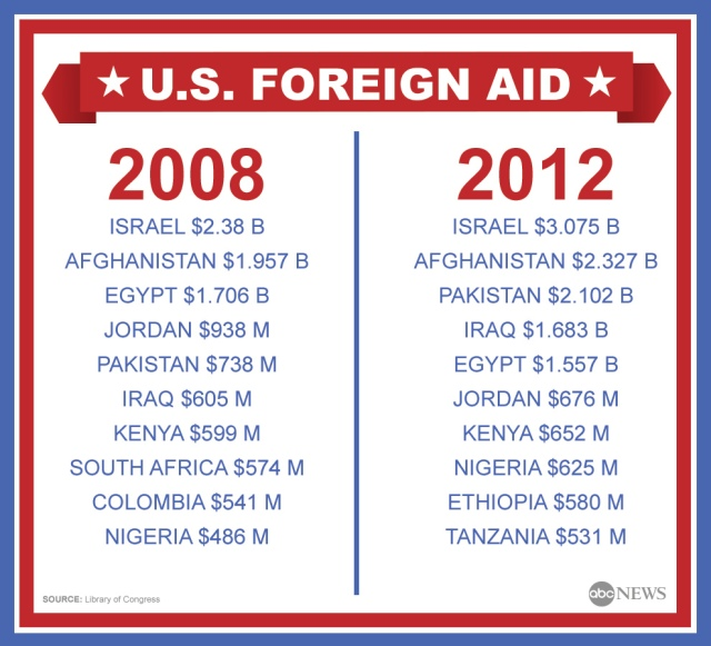 U.S. Foreign Aid