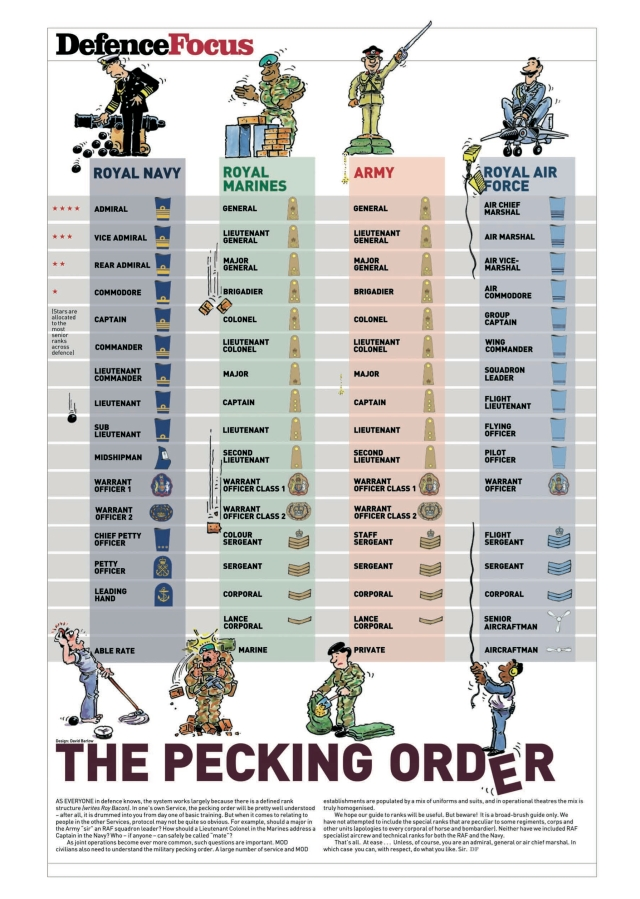 British Military Pecking Order