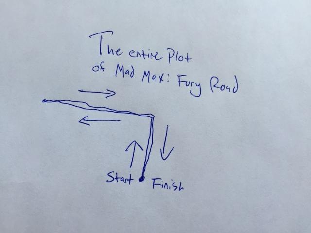 Mad Max Plot