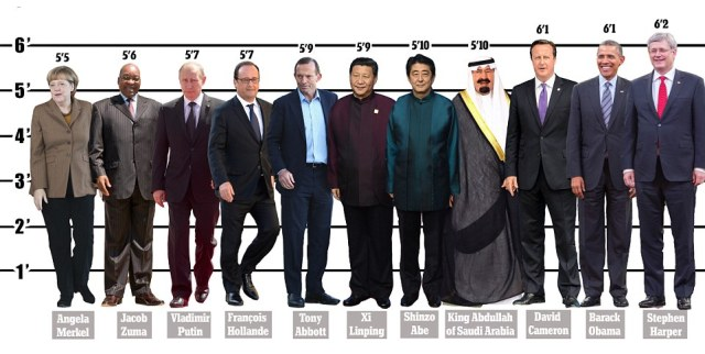 World Leaders Height