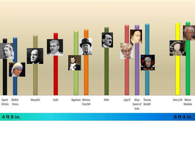 Heights of famous historical figures