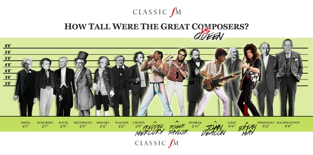 How tall were the greatest composers?
