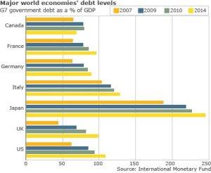 World Debt Levels