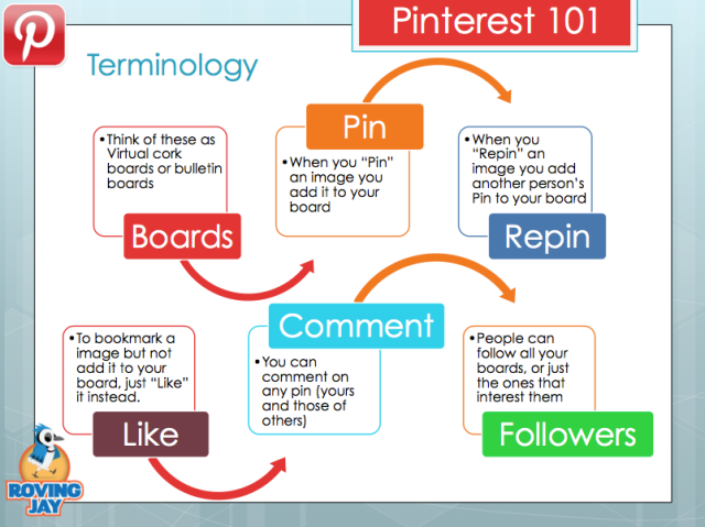 The idea behind Pinterest