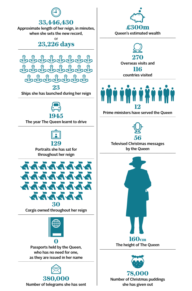 Queen Elizabeth II info graphic