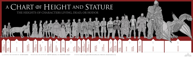 Game-of-Thrones-Height-Chart.jpg
