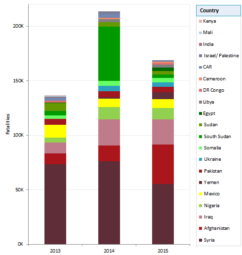 fatalities_2013-2014-2015