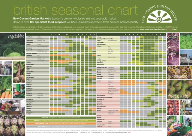British fruit and vegetable seasonal availability chart courtesy of New Covent Garden Market, London.