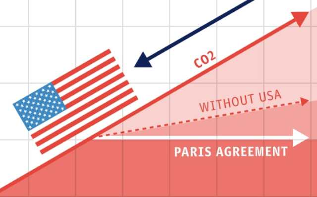 The impact of Trumps decision to withdraw from the Paris Agreement is clear. The USA is the second biggest polluter in the world. Whilst the world is better with the Paris Agreement excluding the USA than none at all, it means either CO2 will increase at a slower rate or everyone else will have to work extra hard and cut back​ even more. In effect, President Trump has decided that it is ok for him and his country to solely poison our planet. The new American dream?