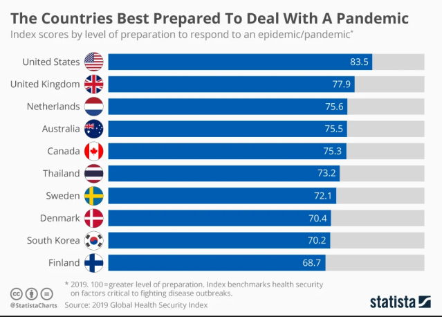The Countries Best Prepared To Deal With A Pandemic